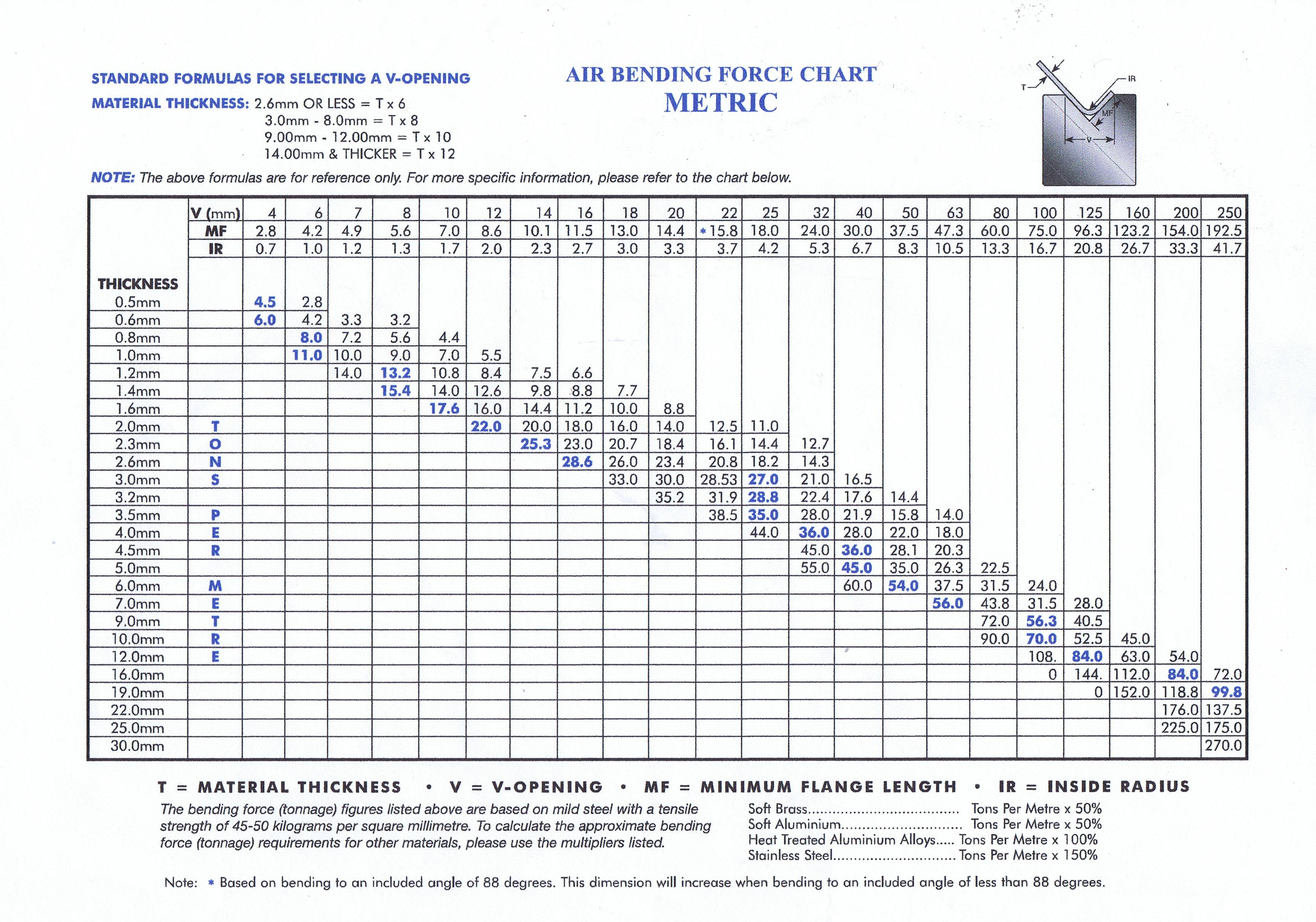Bending Tonnage Charts Sheetmetalfabrication