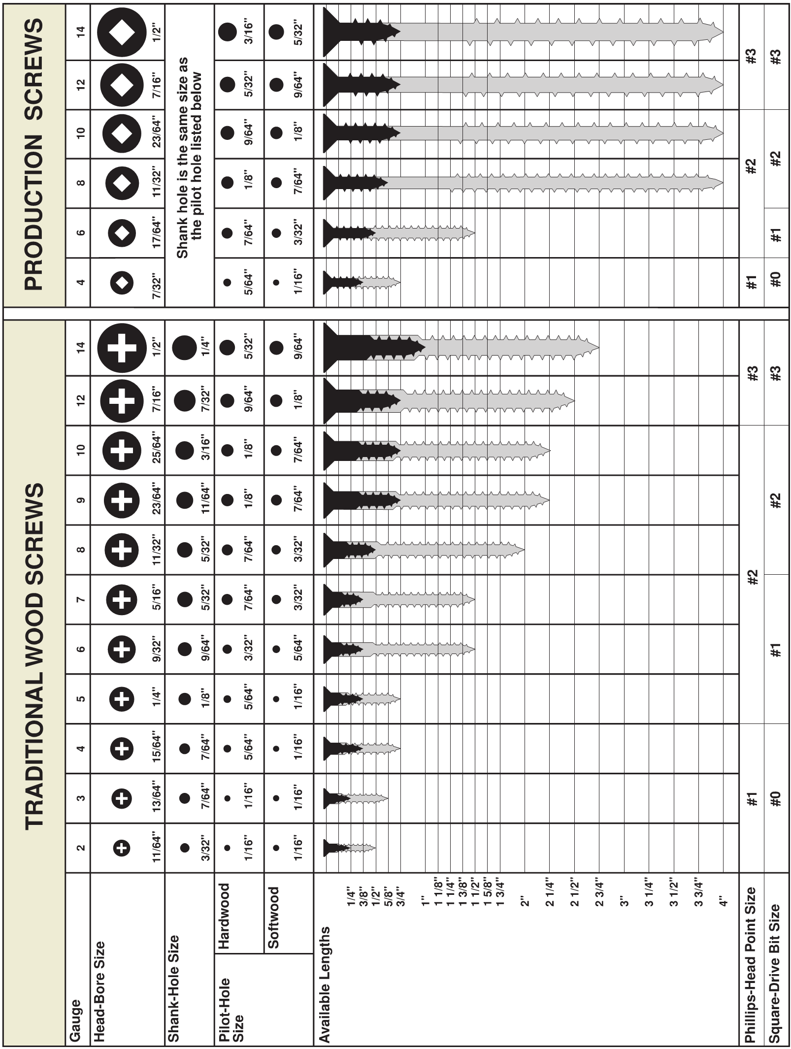 Needle and Thread Chart For Sewing Machines